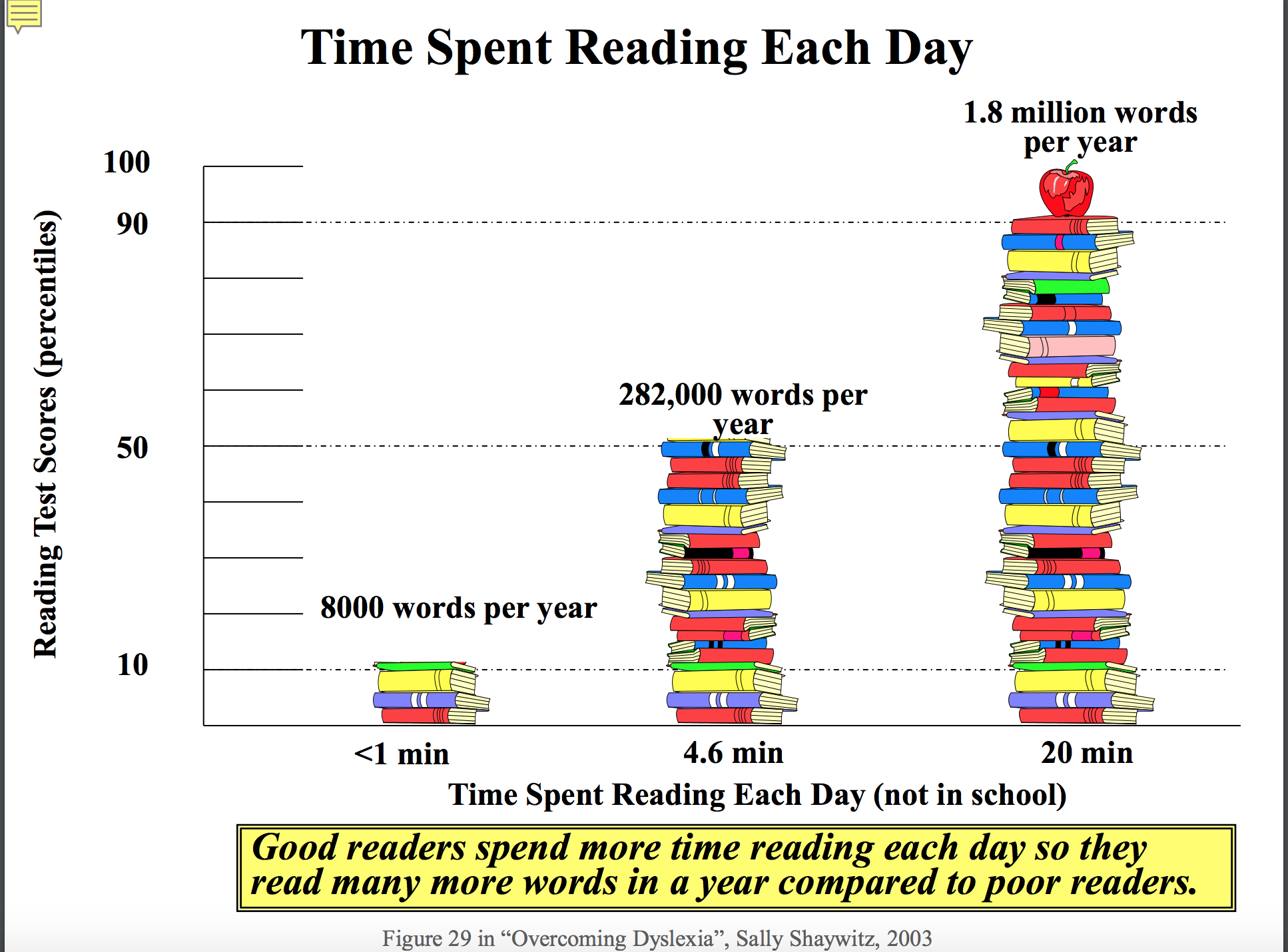 Time spent reading...